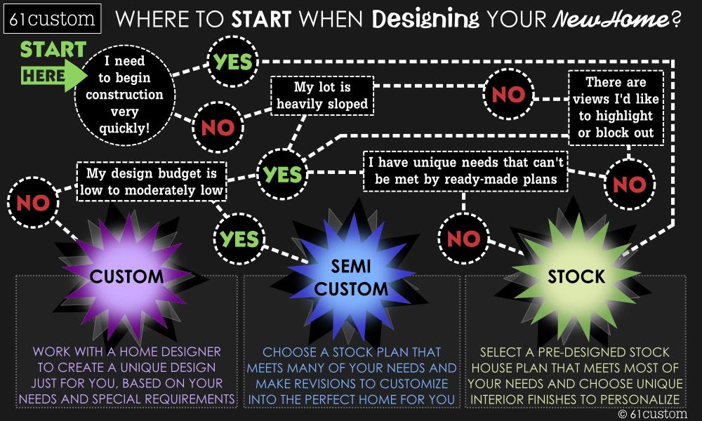 custom-home-infographic